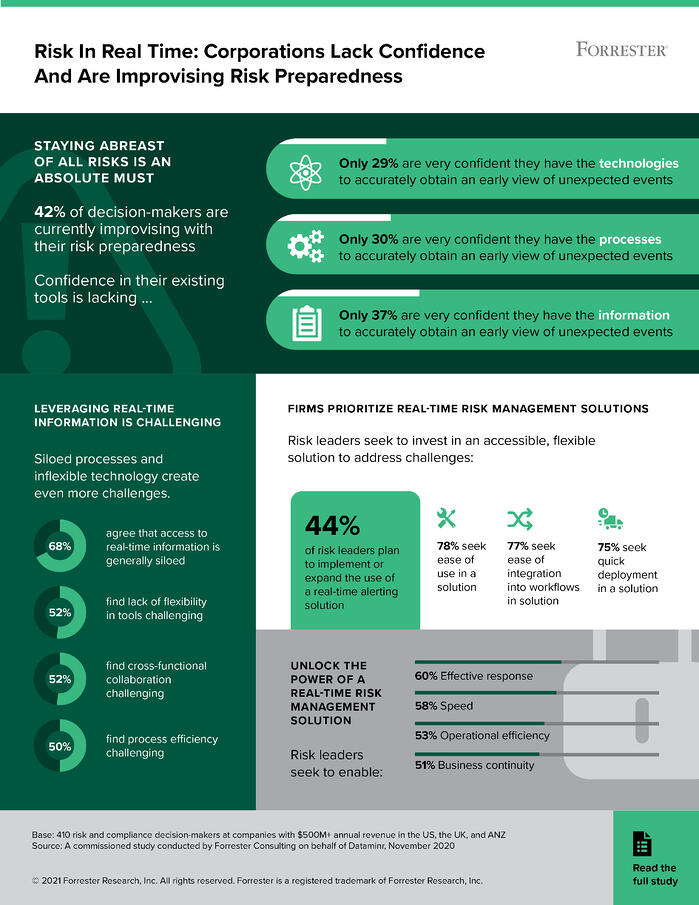 Dataminr_Forrester_Summary_Infographic