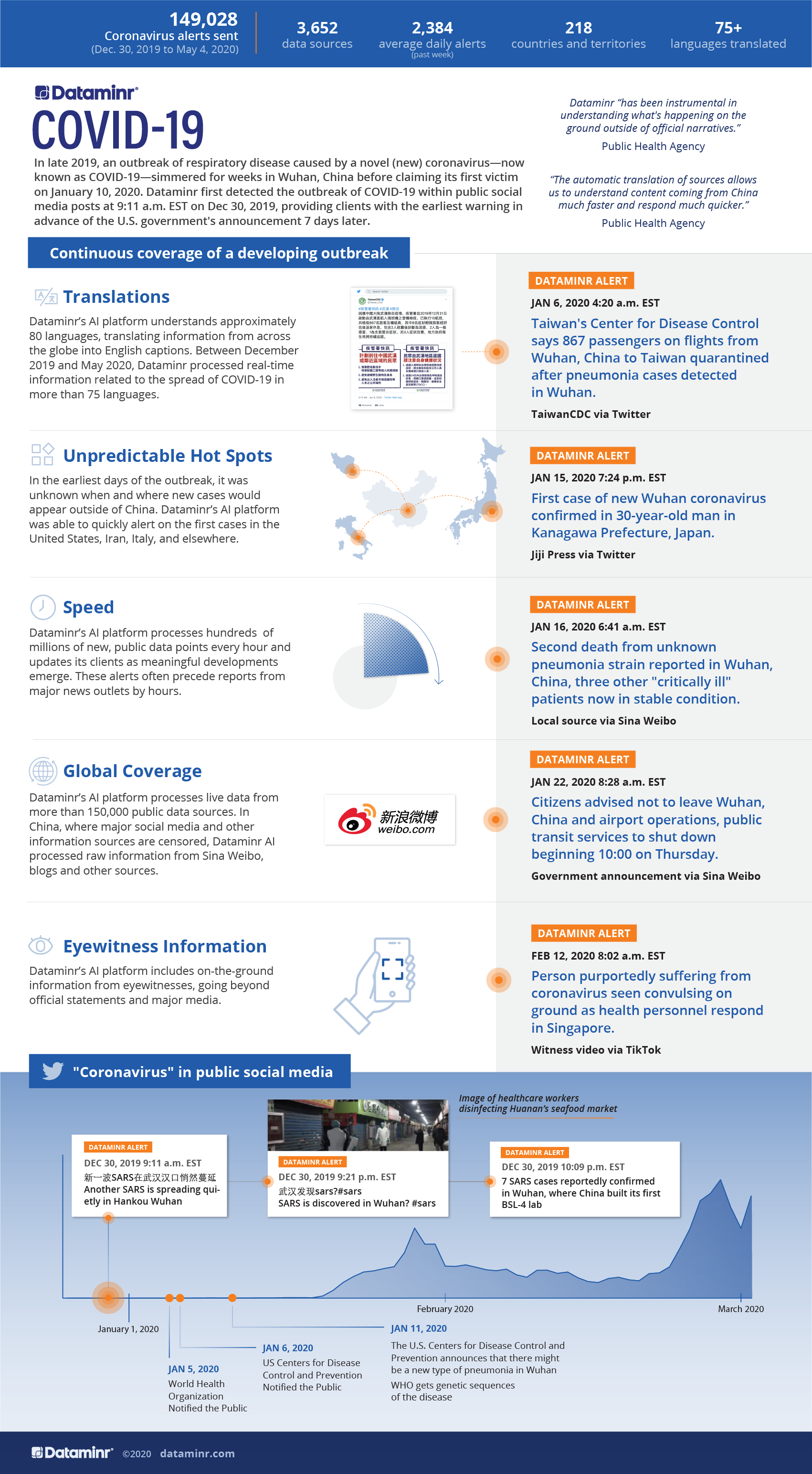 0420_Infographic_Covid-19_Continuous_Coverage_of_a_Developing_Outbreak