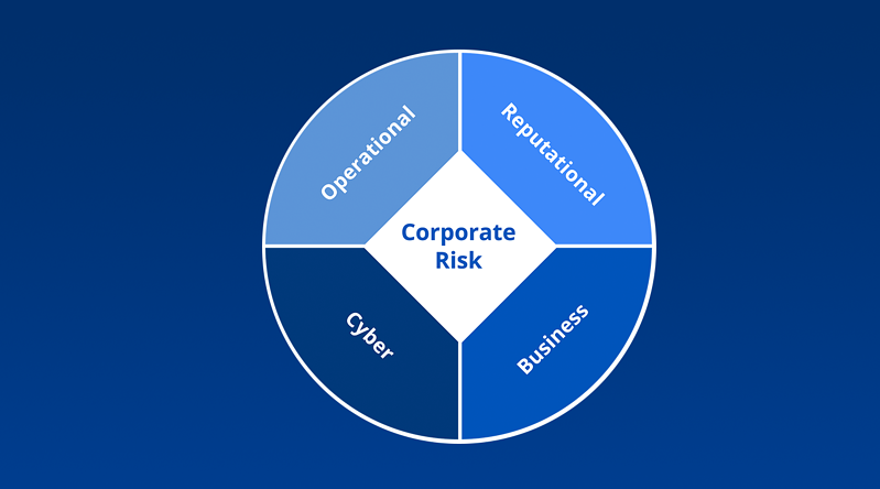 The Future State of Corporate Risk in the Information Age